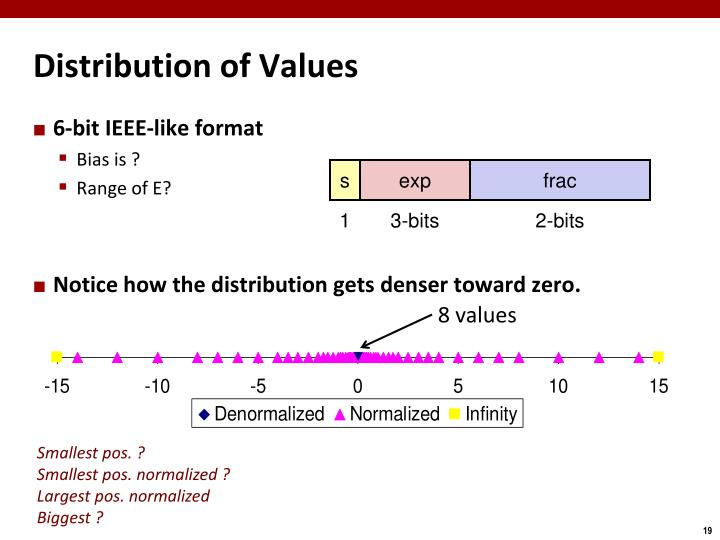 Distribution of Values