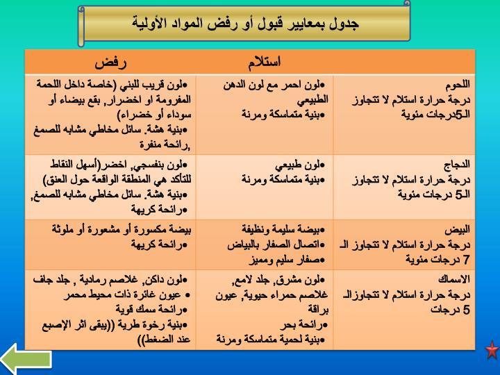 جدول بمعايير قبول أو رفض المواد الأولية