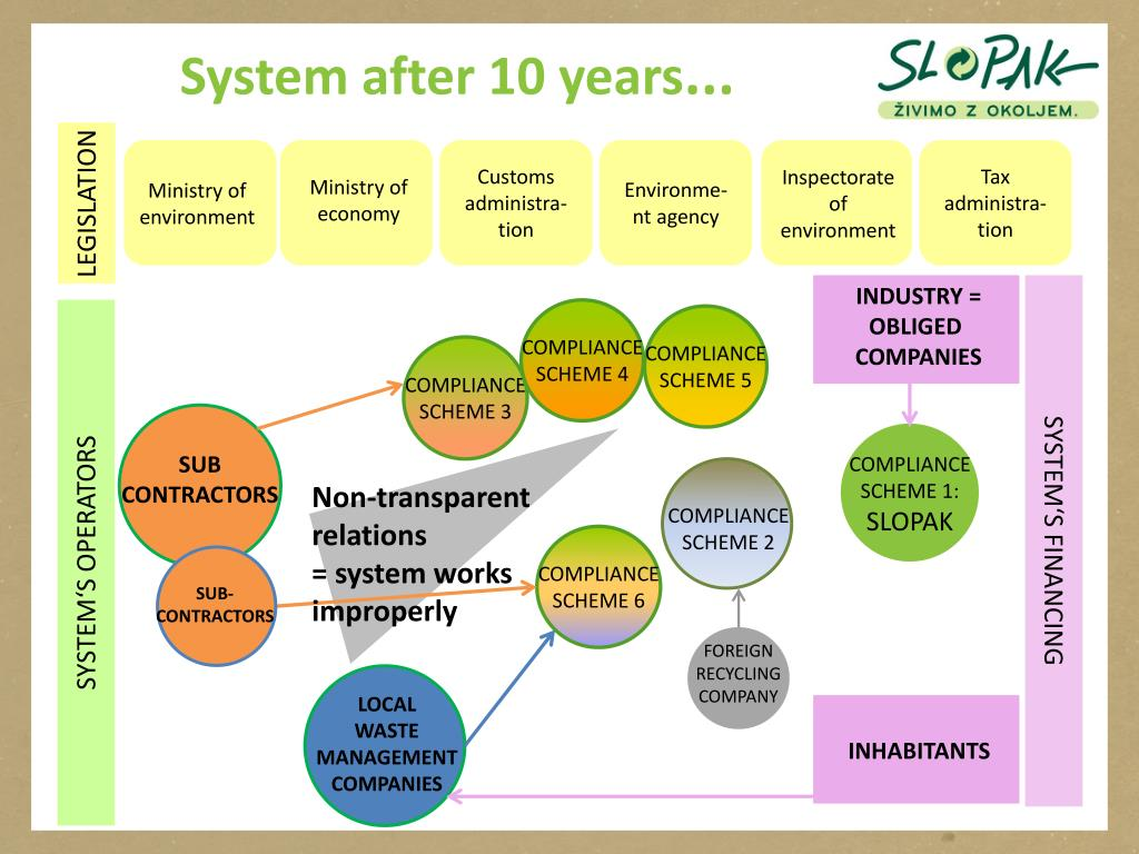 PPT - Development and challenges in Slovenian waste