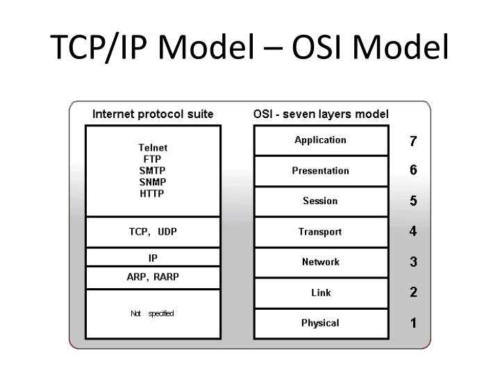 TCP/IP Model – OSI Model