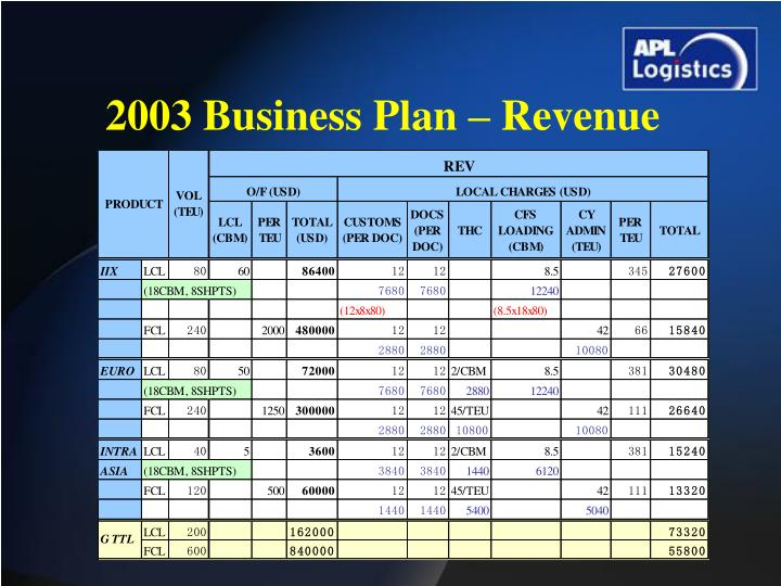 2003 Business Plan – Revenue