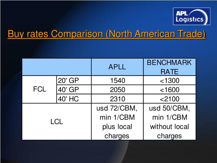 Buy rates Comparison (North American Trade)