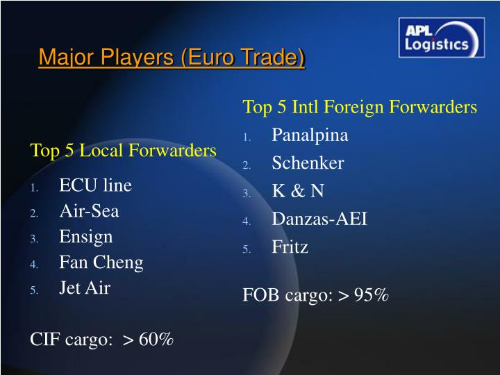 Top 5 Local Forwarders