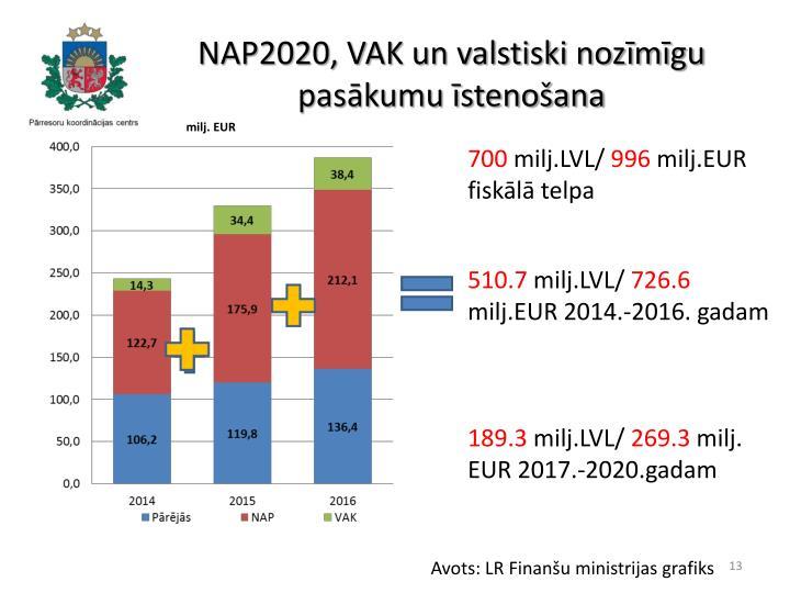 NAP2020, VAK un valstiski nozīmīgu pasākumu īstenošana