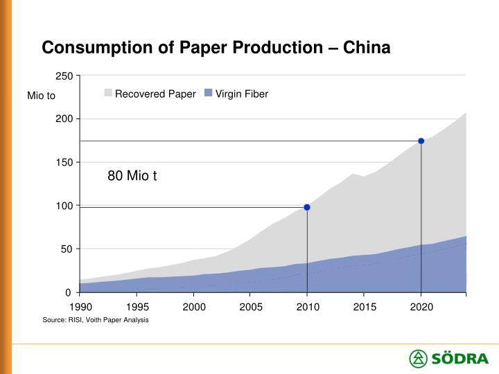 Consumption of Paper Production – China