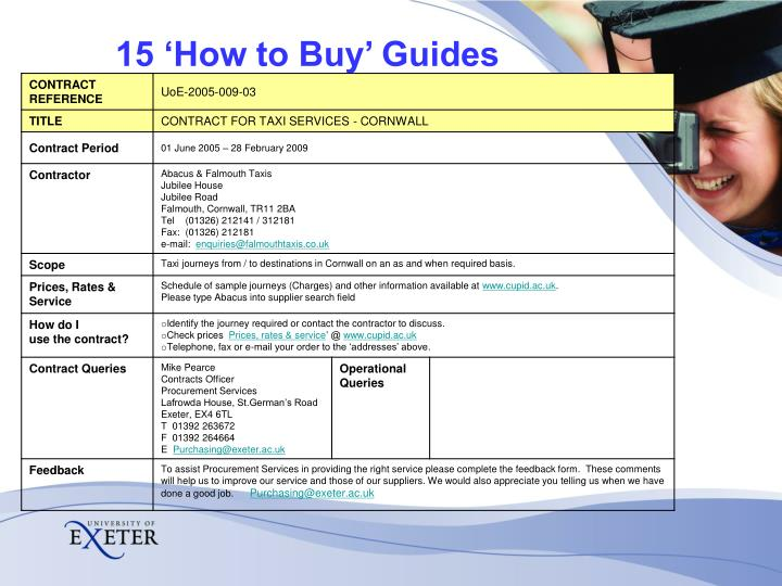 15 'How to Buy' Guides