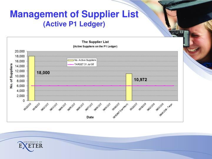 Management of Supplier List