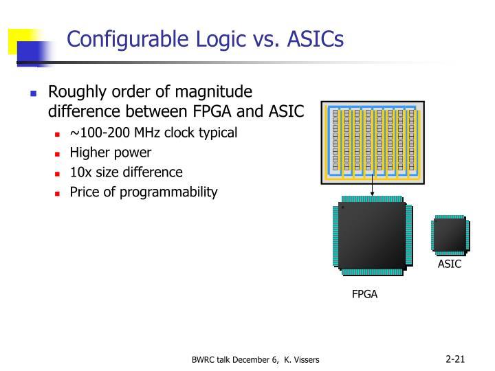 Configurable Logic vs. ASICs