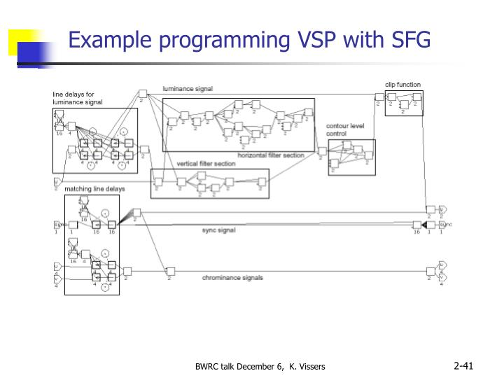 Example programming VSP with SFG