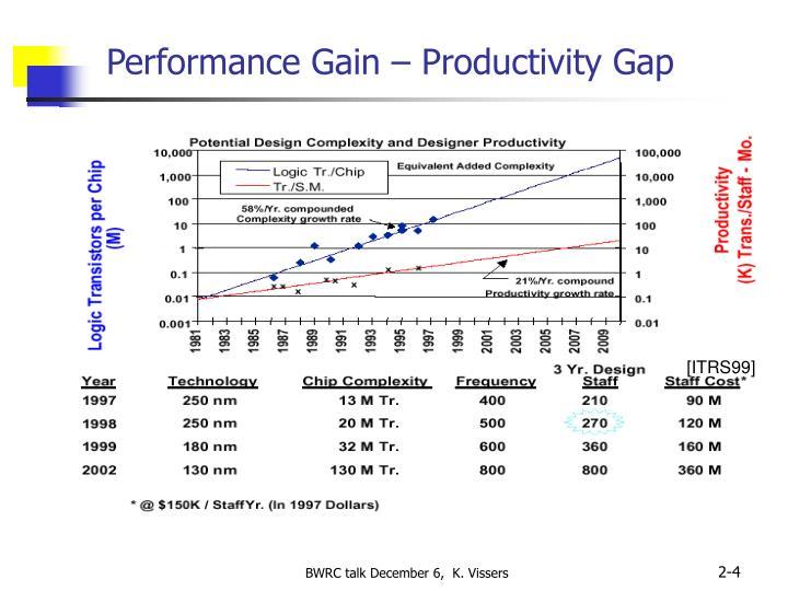 Performance Gain – Productivity Gap