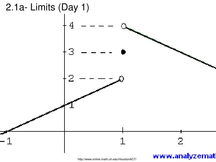 2.1a- Limits (Day 1)