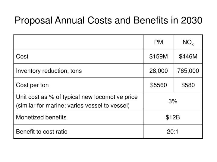 Proposal Annual Costs and Benefits in 2030