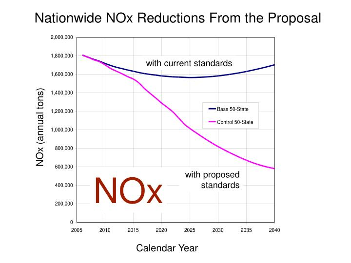 Nationwide NOx Reductions From the Proposal