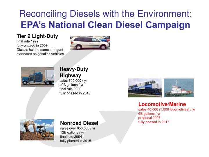 Reconciling Diesels with the Environment: