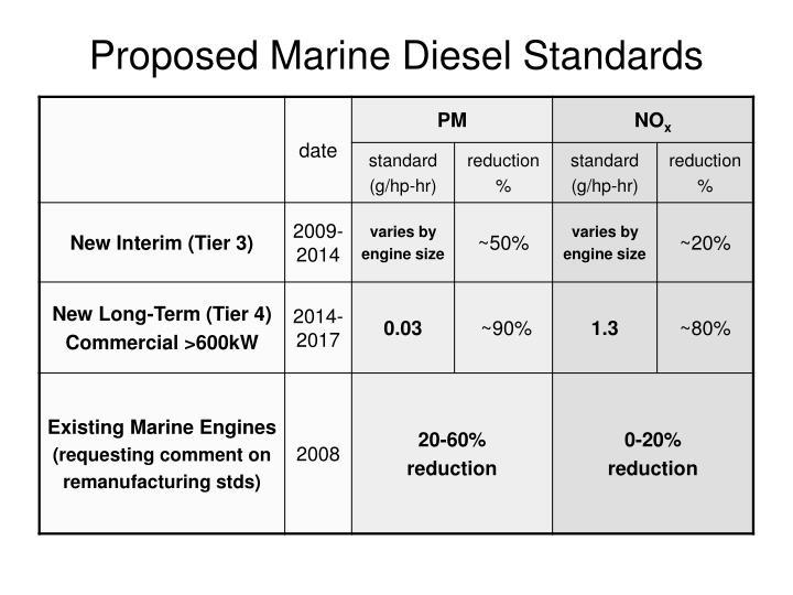Proposed Marine Diesel Standards