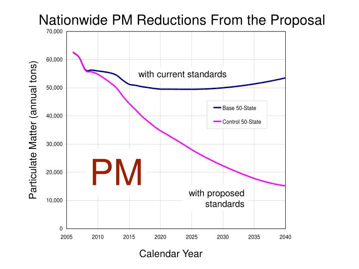 Nationwide PM Reductions From the Proposal