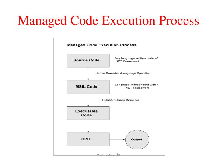 Managed Code Execution Process