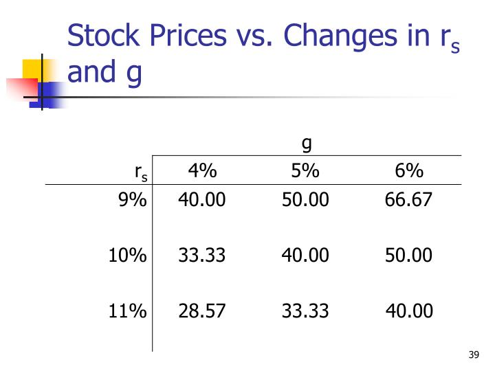 Stock Prices vs. Changes in r