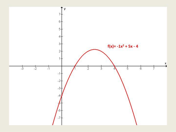 f(x)= -1x