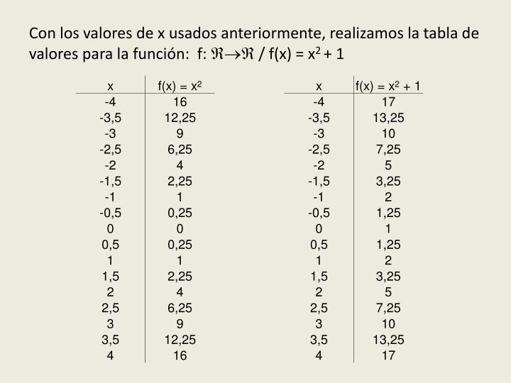 Con los valores de x usados anteriormente, realizamos la tabla de valores para la función:  f: