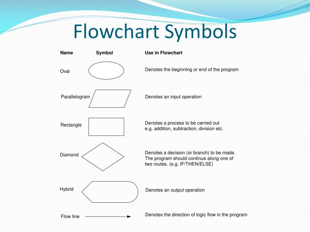 Ppt Lecture 1 Algorithms And Flowcharts Powerpoint Presentation Free Download Id 6358138