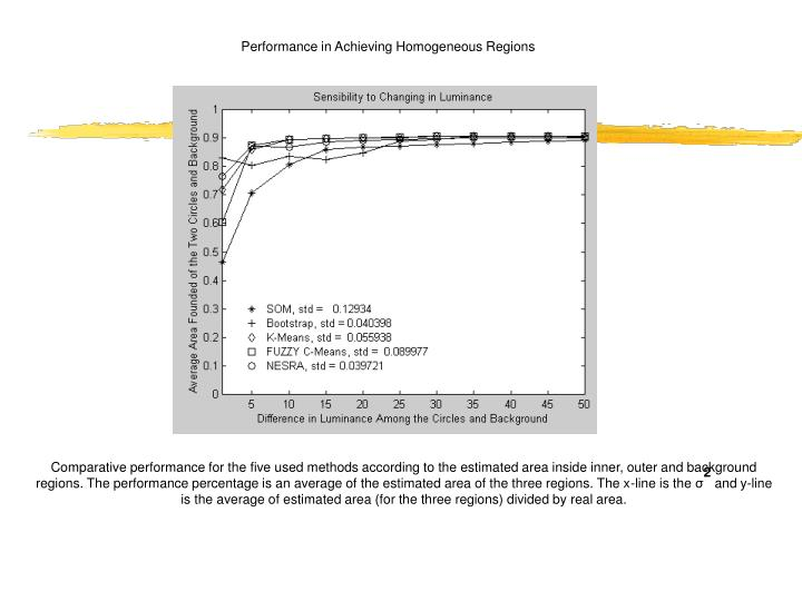 Performance in Achieving Homogeneous Regions