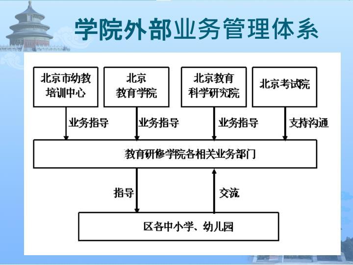 学院外部业务管理体系