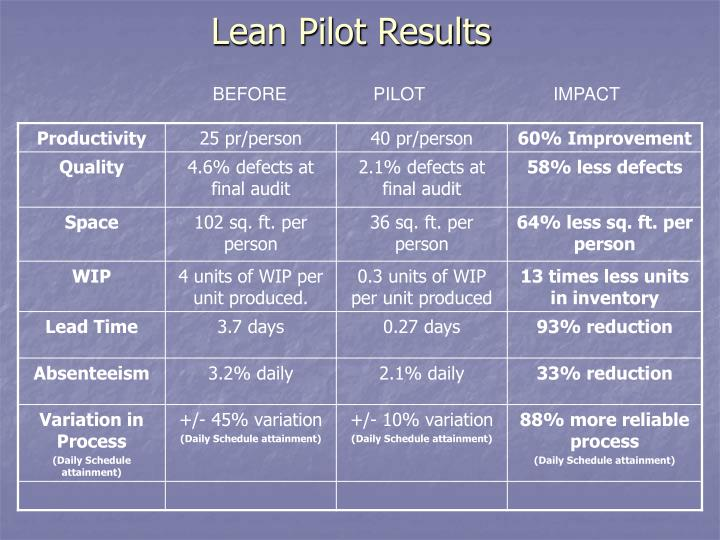 Lean Pilot Results