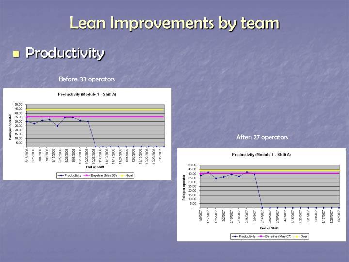 Lean Improvements by team