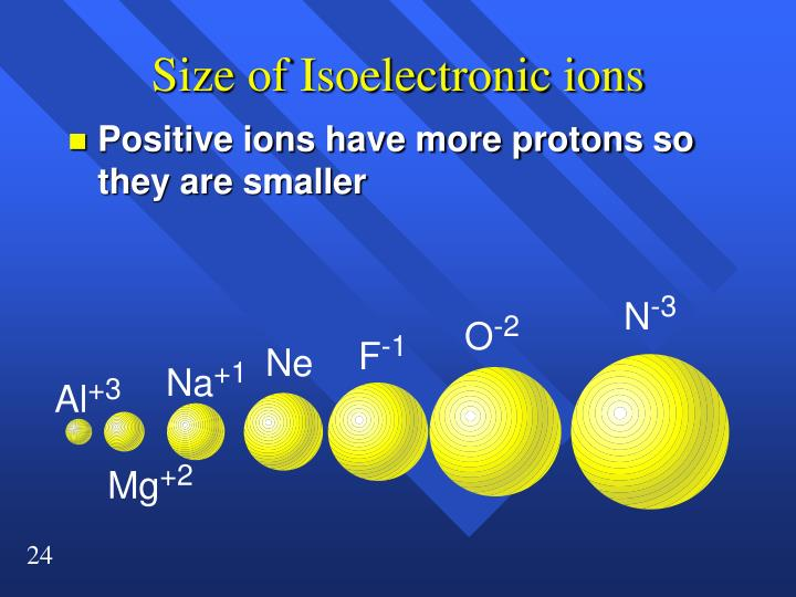 Size of Isoelectronic ions