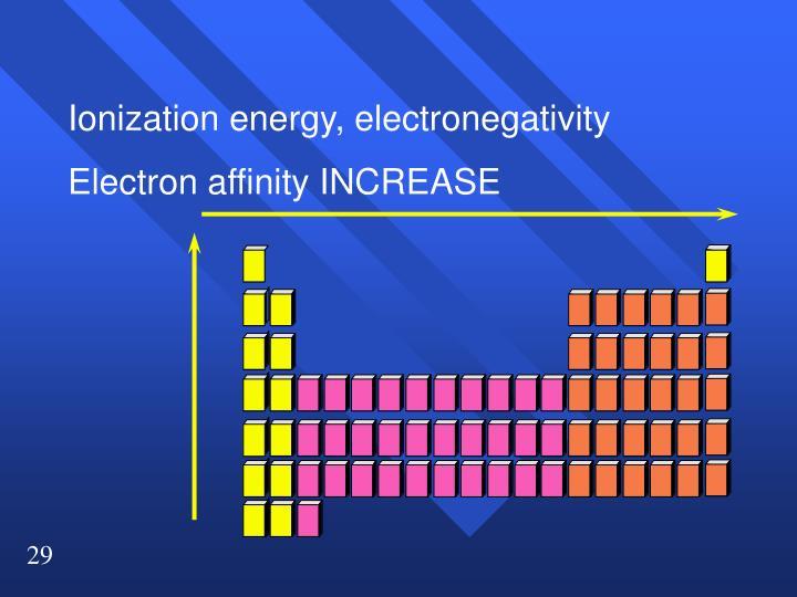 Ionization energy, electronegativity