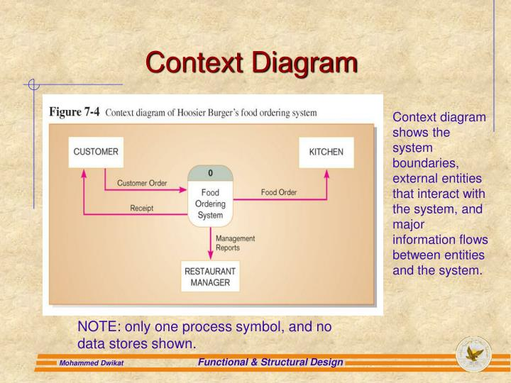 Ppt chapter 7 structuring system process requirements powerpoint context diagram context diagram shows the system boundaries ccuart Images