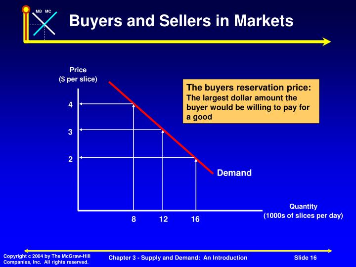 The buyers reservation price: