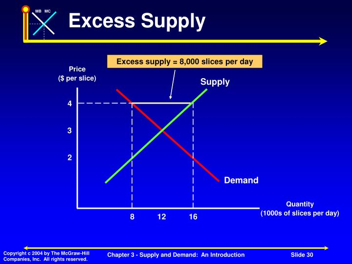 Excess supply = 8,000 slices per day
