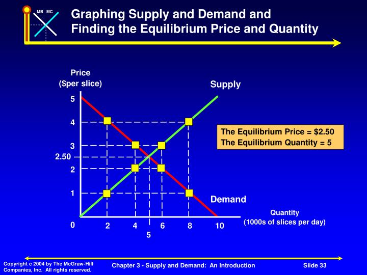 Graphing Supply and Demand and