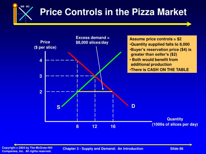 Price Controls in the Pizza Market
