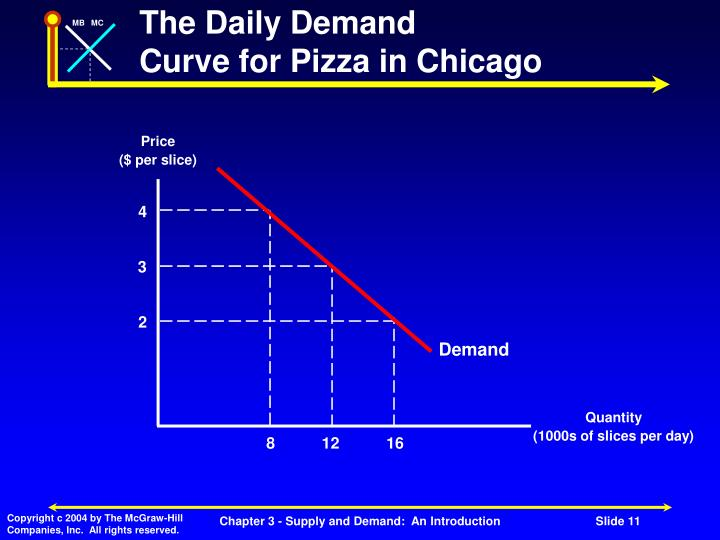 The Daily Demand
