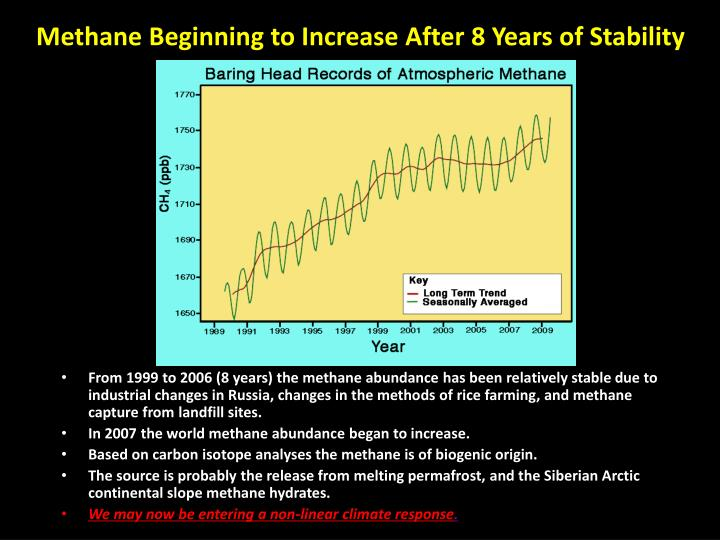 Methane Beginning to Increase After 8 Years of Stability