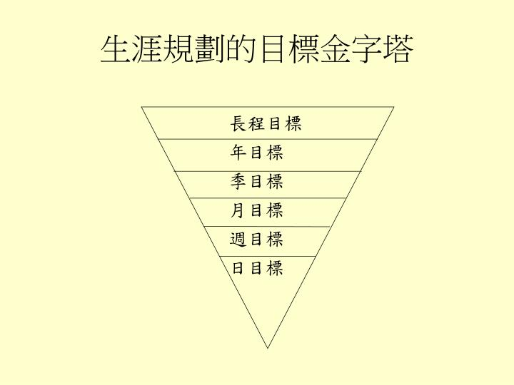 生涯規劃的目標金字塔