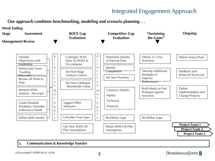 Integrated Engagement Approach