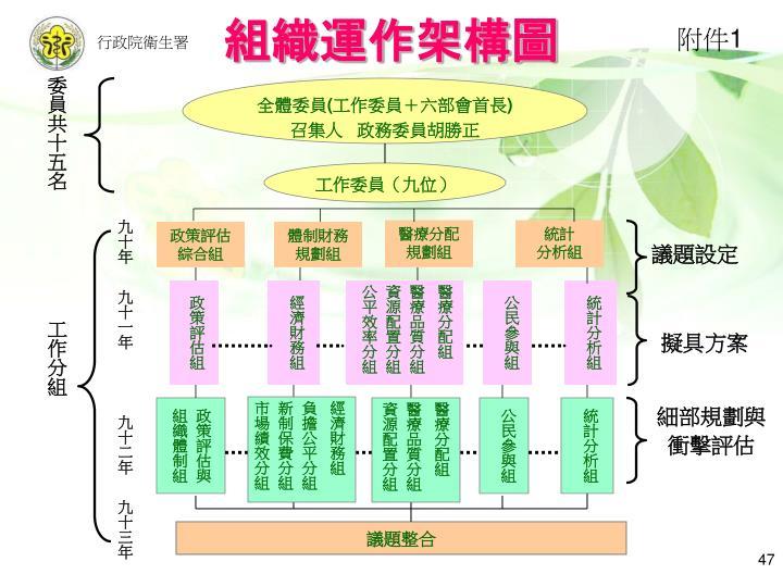 組織運作架構圖