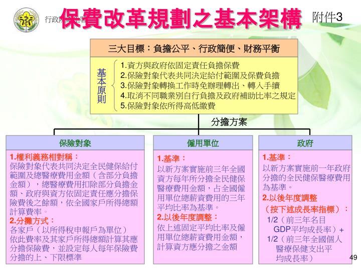 保費改革規劃之基本架構
