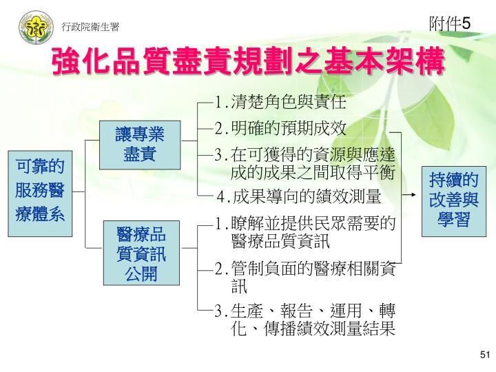 強化品質盡責規劃之基本架構