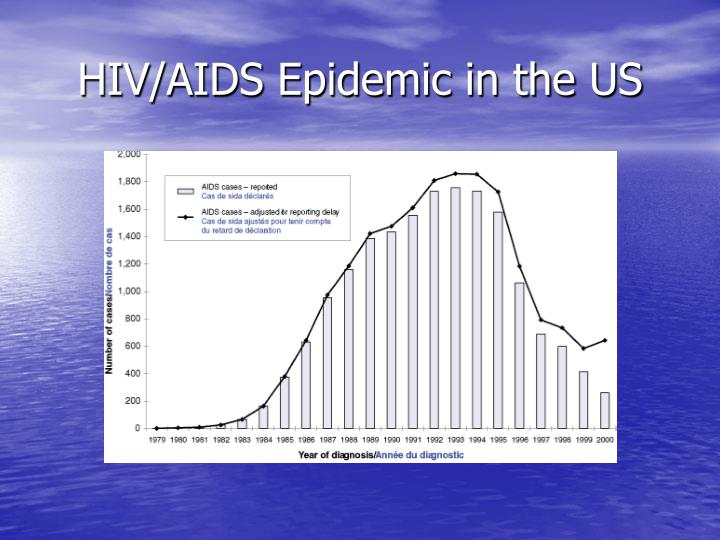 HIV/AIDS Epidemic in the US