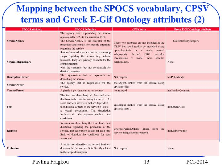 Mapping between the SPOCS vocabulary, CPSV terms and Greek E-Gif Ontology attributes (2)