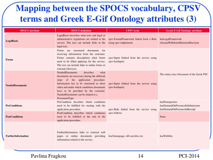 Mapping between the SPOCS vocabulary, CPSV terms and Greek E-Gif Ontology attributes (3)