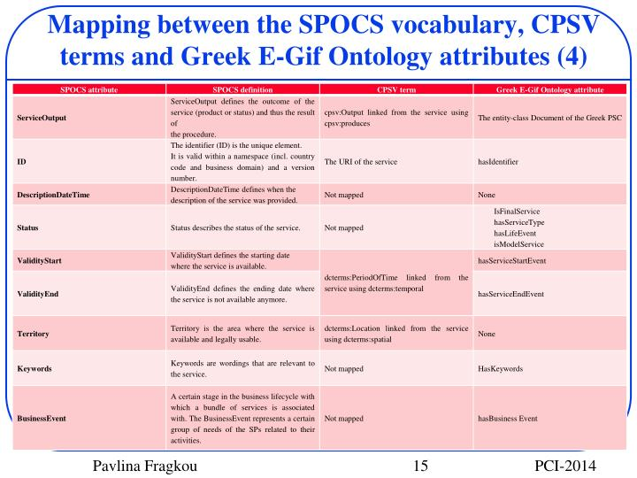 Mapping between the SPOCS vocabulary, CPSV terms and Greek E-Gif Ontology attributes (4)