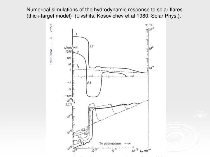 Numerical simulations of the hydrodynamic response to solar flares