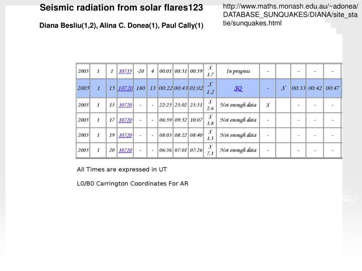 Seismic radiation from solar flares123