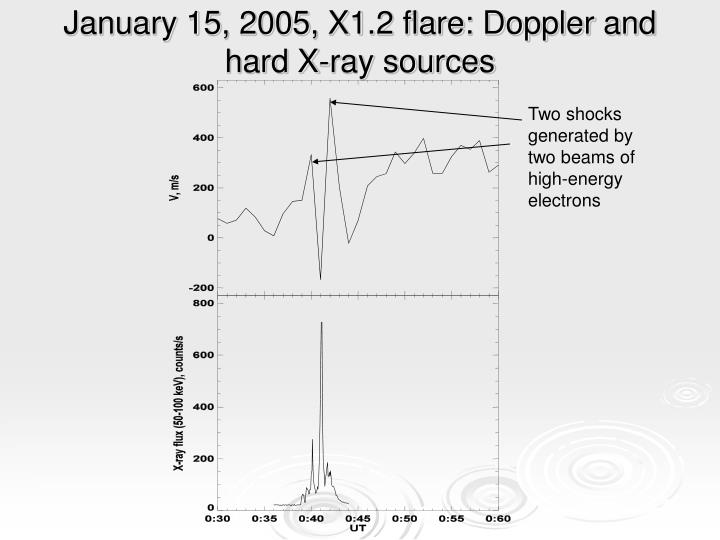 January 15, 2005, X1.2 flare: Doppler and hard X-ray sources